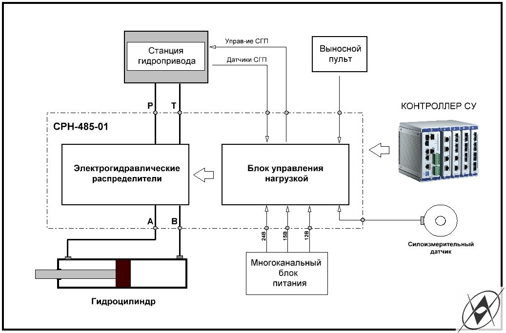 СЕРВОГИДРАВЛИЧЕСКИЙ РЕГУЛЯТОР  НАГРУЗКИ СРН-485.01